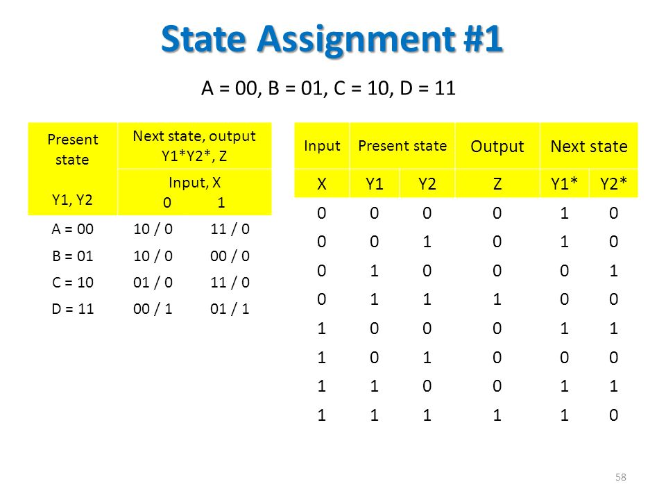 State Assignment #1 A = 00, B = 01, C = 10, D = 11 Output Next state X