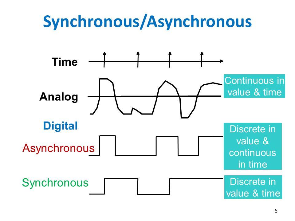 Synchronous/Asynchronous