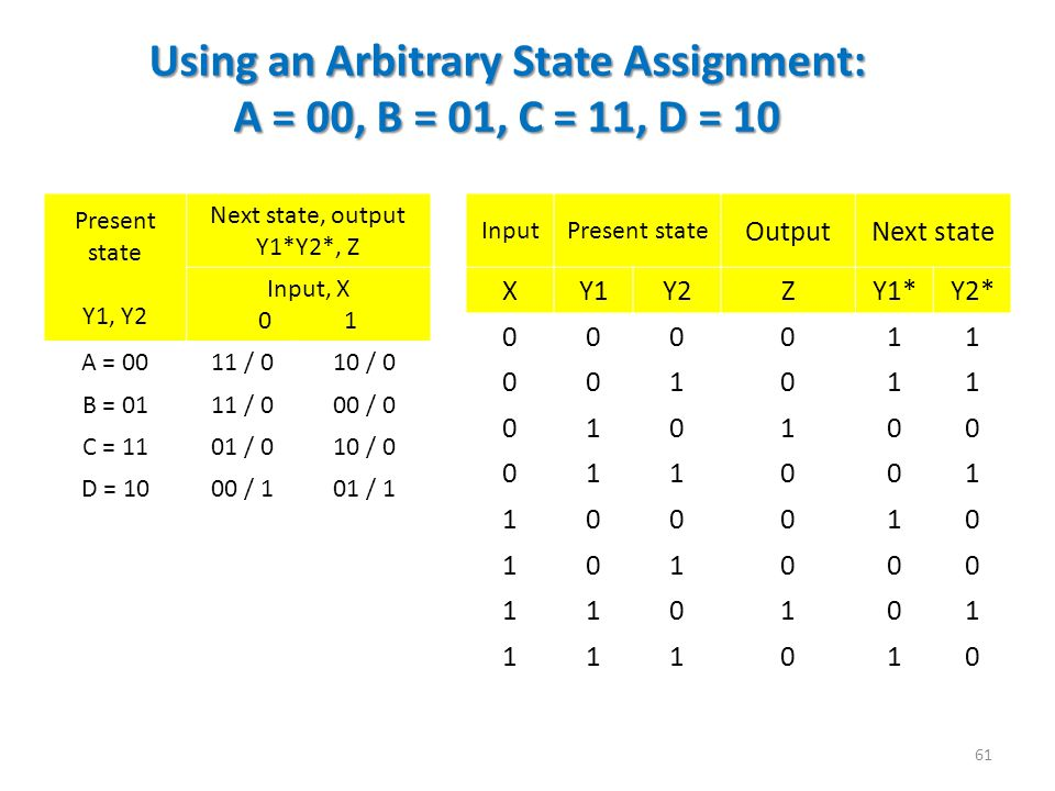 Using an Arbitrary State Assignment: A = 00, B = 01, C = 11, D = 10