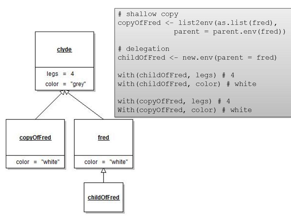 copyOfFred <- list2env(as.list(fred), parent = parent.env(fred))