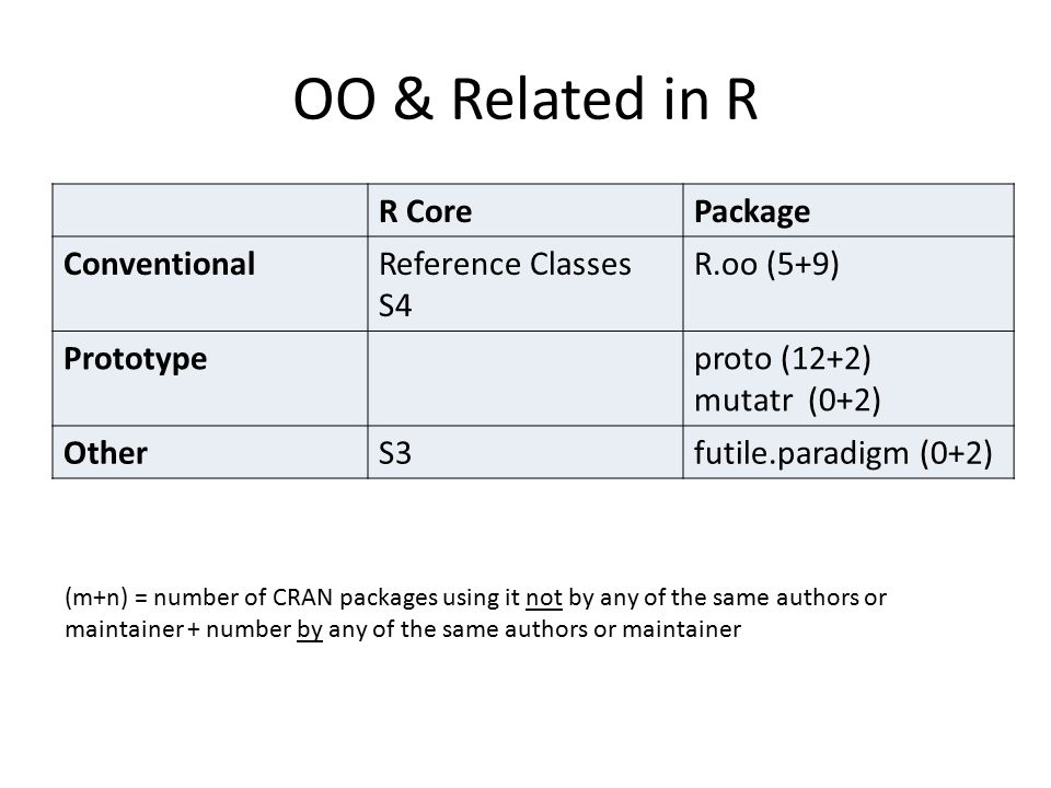 OO & Related in R R Core Package Conventional Reference Classes S4