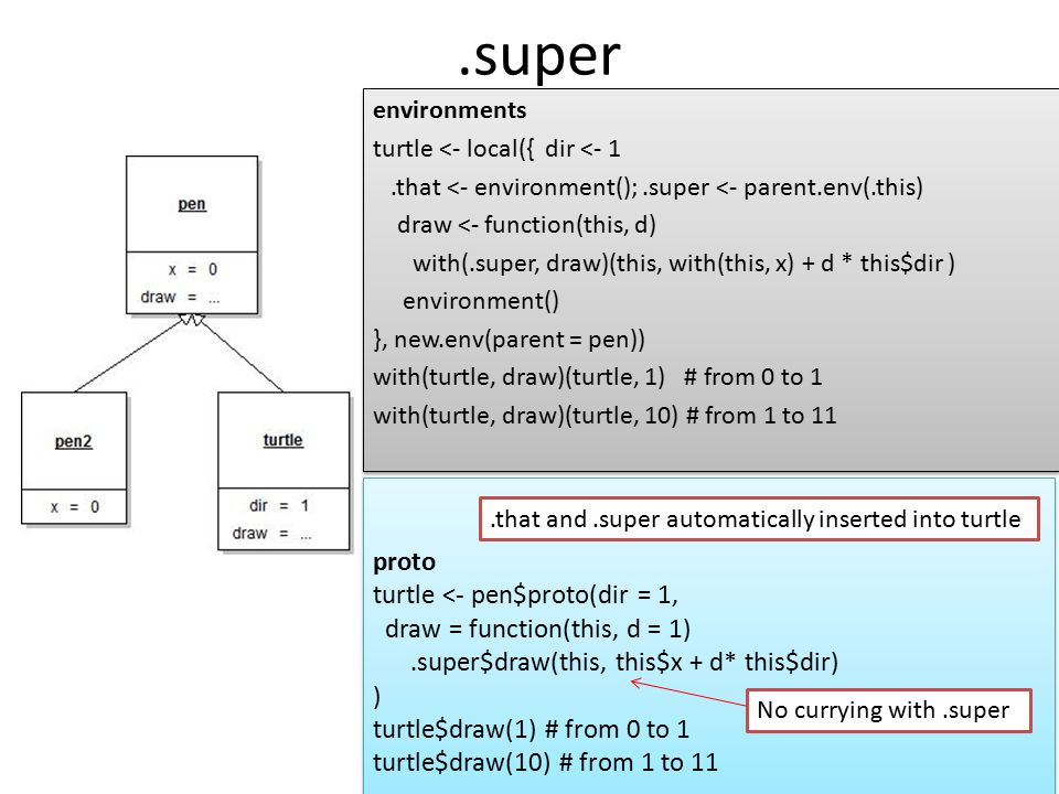 .super proto turtle <- pen$proto(dir = 1,