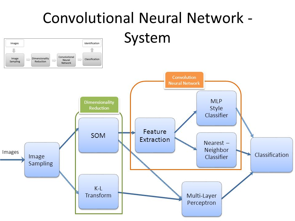 Convolutional Neural Network - System