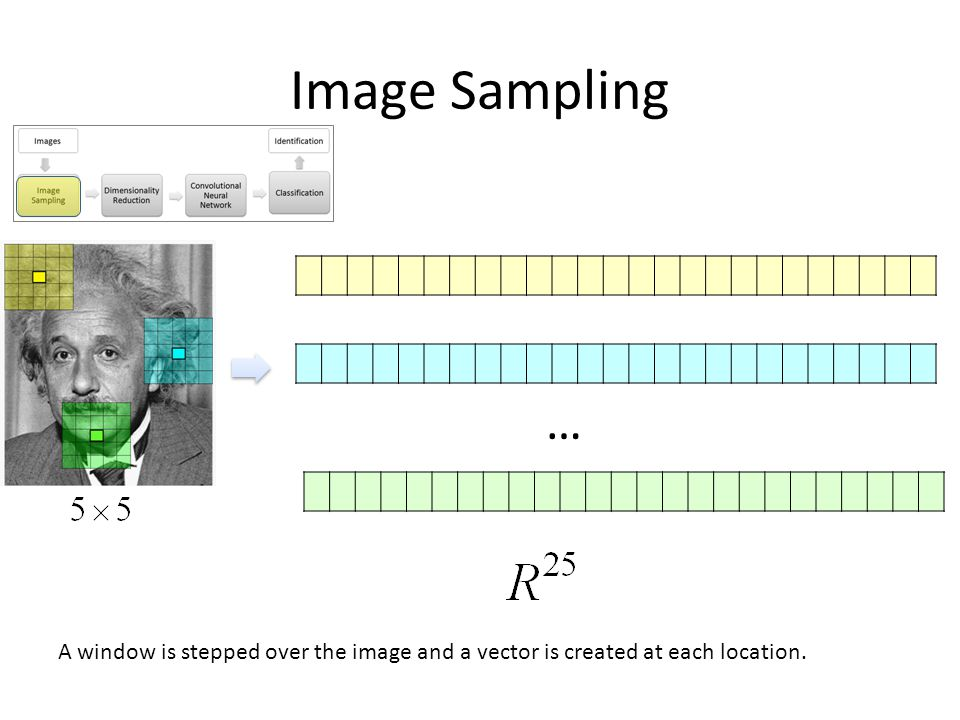 Image Sampling … A window is stepped over the image and a vector is created at each location.