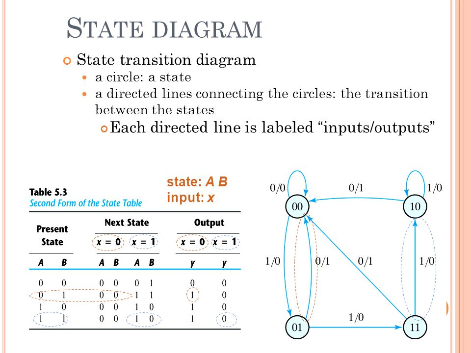 State diagram State transition diagram