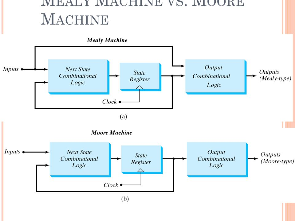 Mealy Machine vs. Moore Machine
