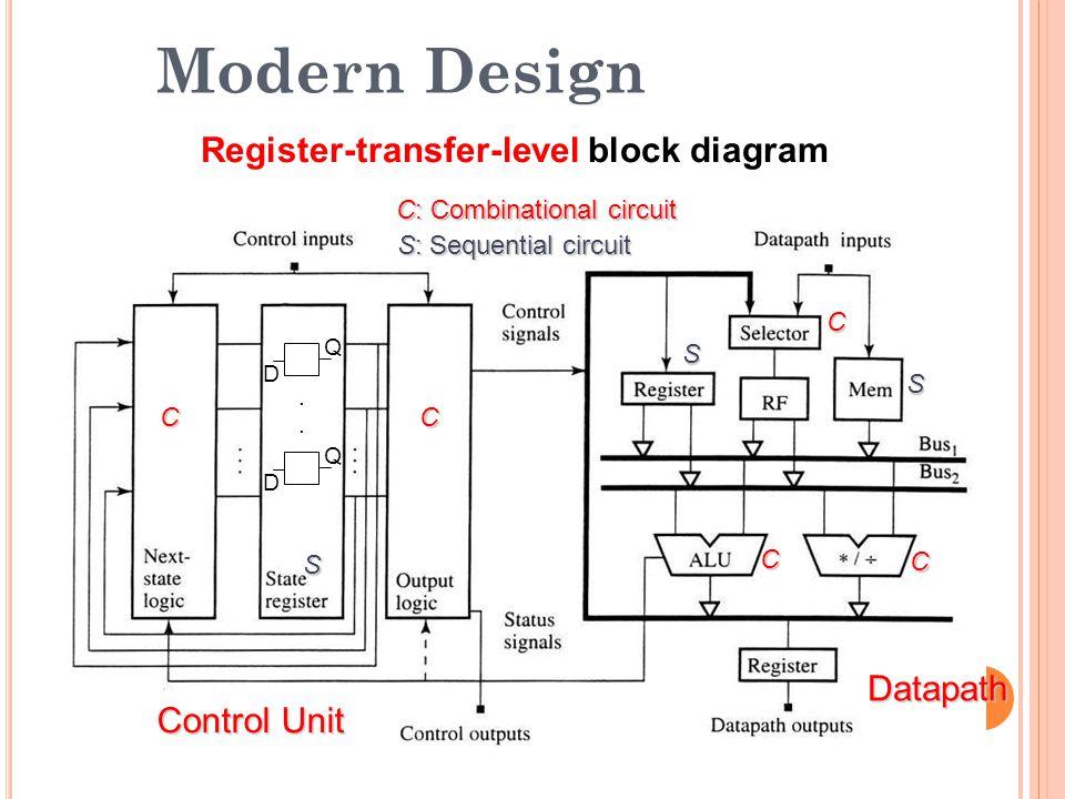 Modern Design Register-transfer-level block diagram Datapath