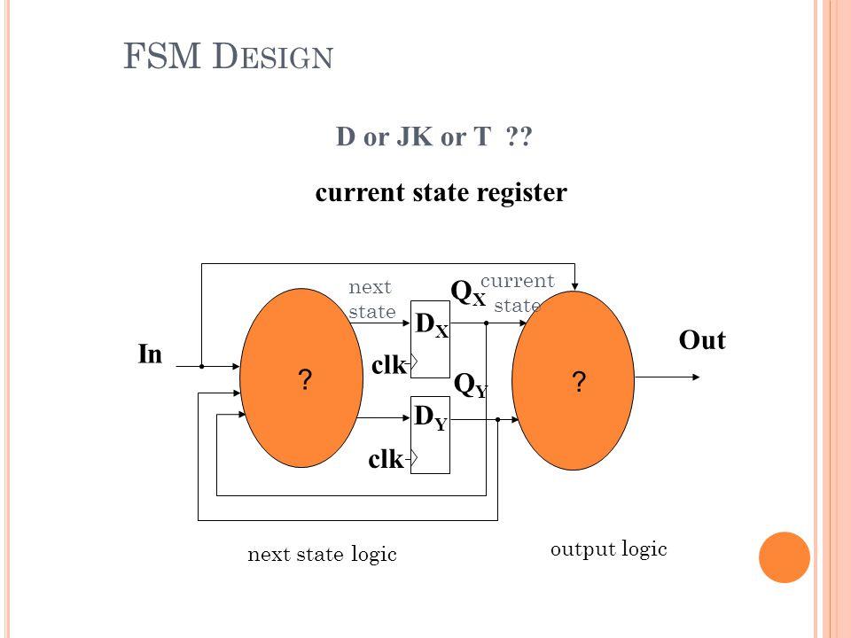 FSM Design D or JK or T current state register QX DX Out In clk ?