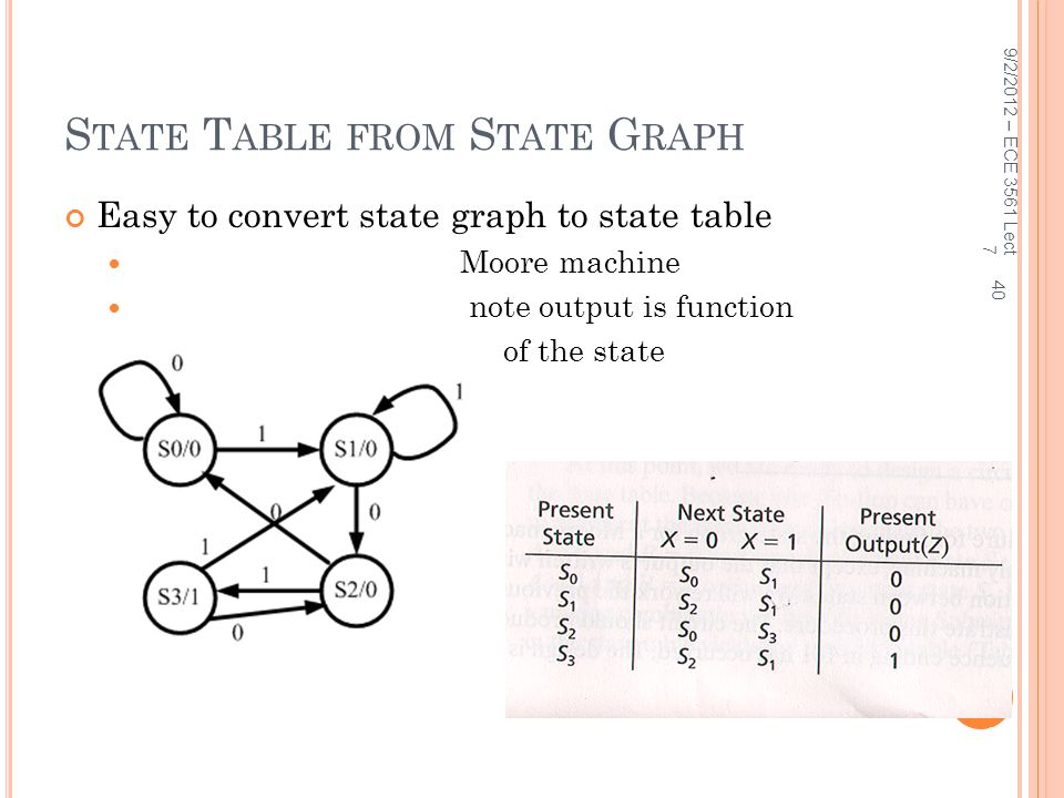 State Table from State Graph