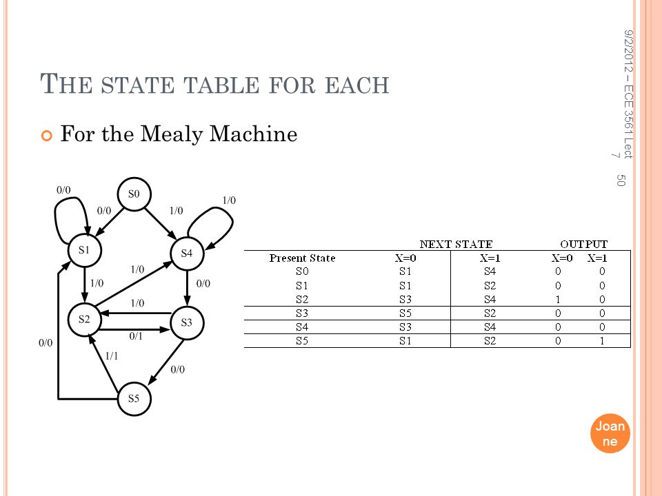 The state table for each