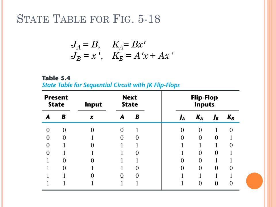 State Table for Fig. 5-18 JA = B, KA= Bx JB = x , KB = A x + Ax