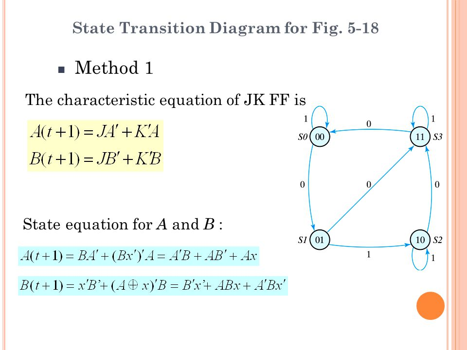Method 1 State Transition Diagram for Fig. 5-18