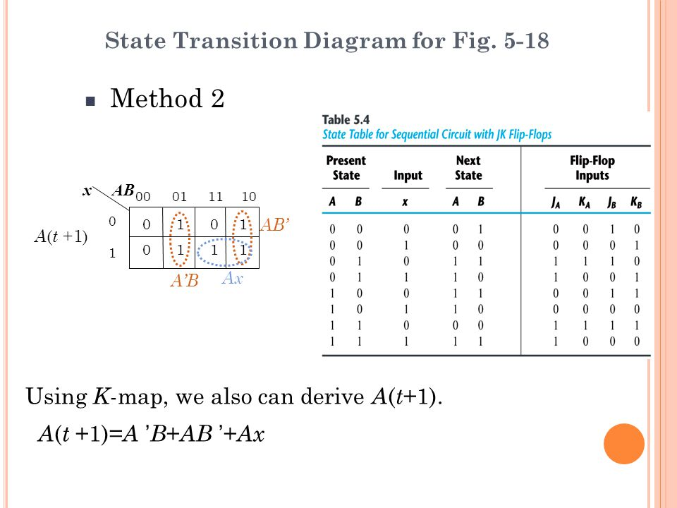 Method 2 State Transition Diagram for Fig. 5-18