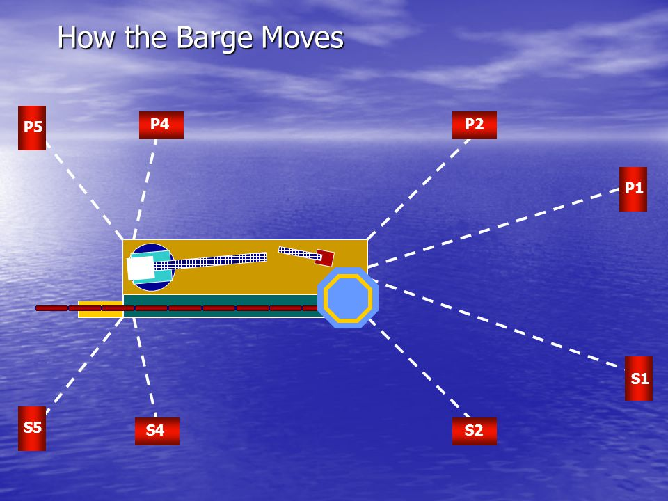 How the Barge Moves P5 P4 P2 P1 S1 S5 S4 S2