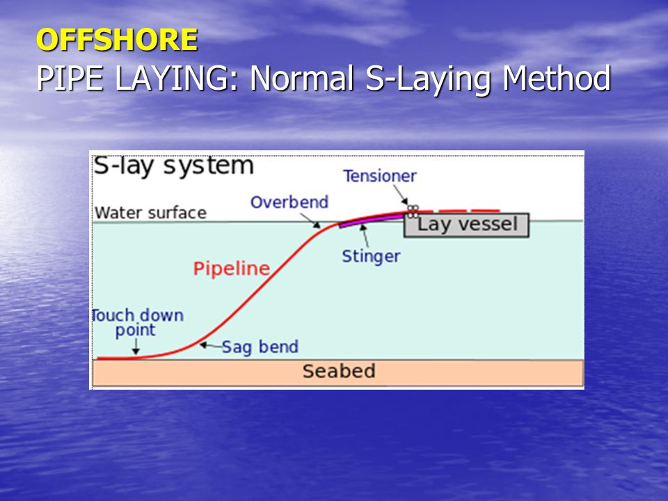 OFFSHORE PIPE LAYING: Normal S-Laying Method