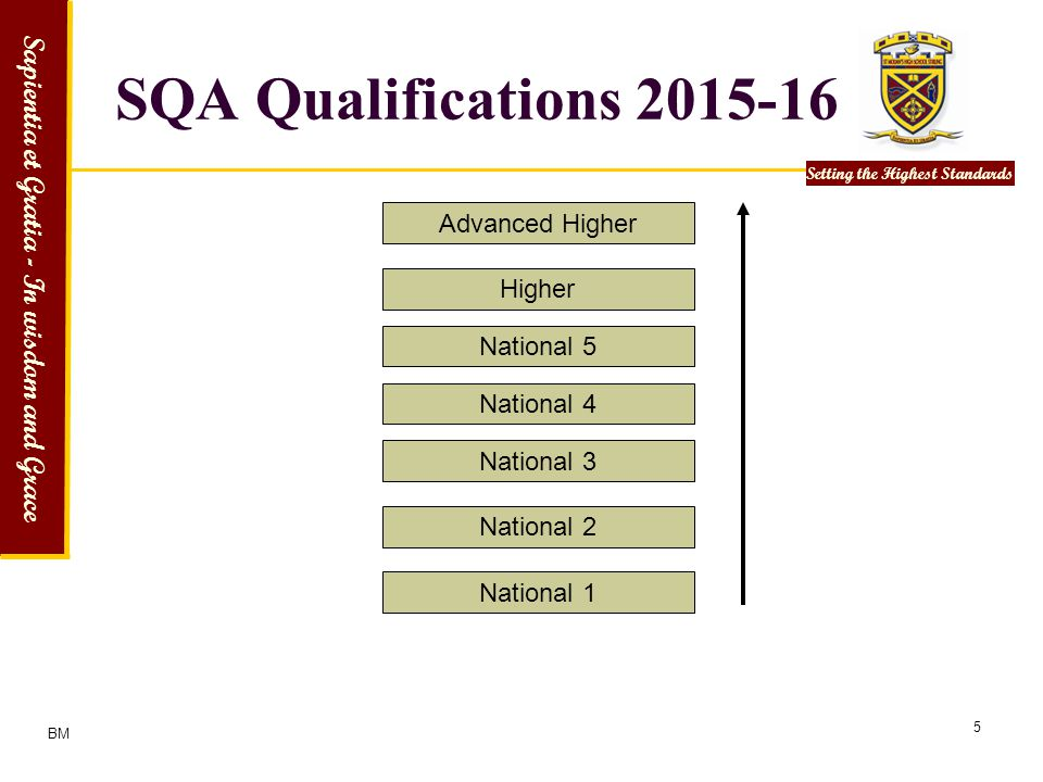 SQA Qualifications 2015-16 Advanced Higher Higher National 5