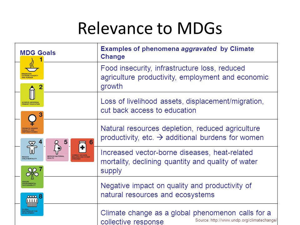 Relevance to MDGs MDG Goals. Examples of phenomena aggravated by Climate Change.