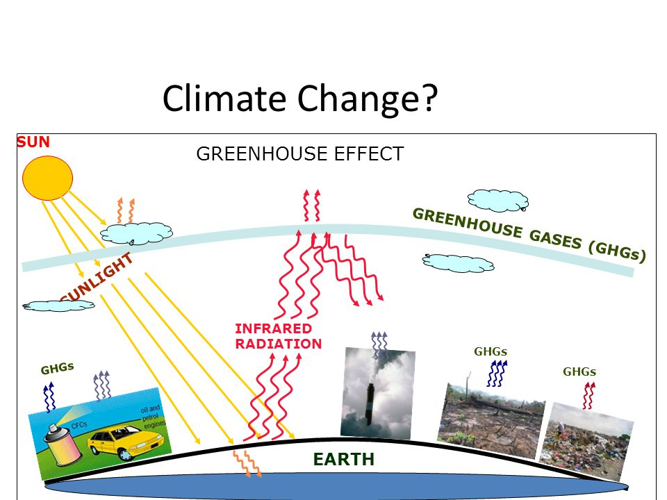 Climate Change GREENHOUSE EFFECT EARTH SUN GREENHOUSE GASES (GHGs)