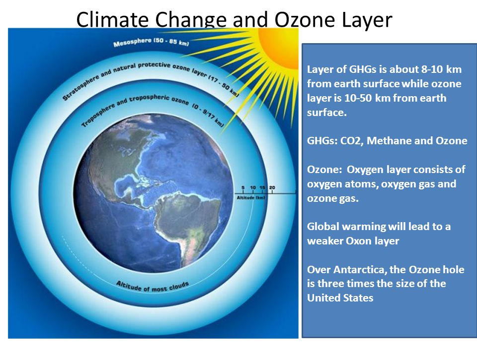 Climate Change and Ozone Layer