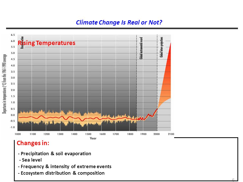 Climate Change Is Real or Not