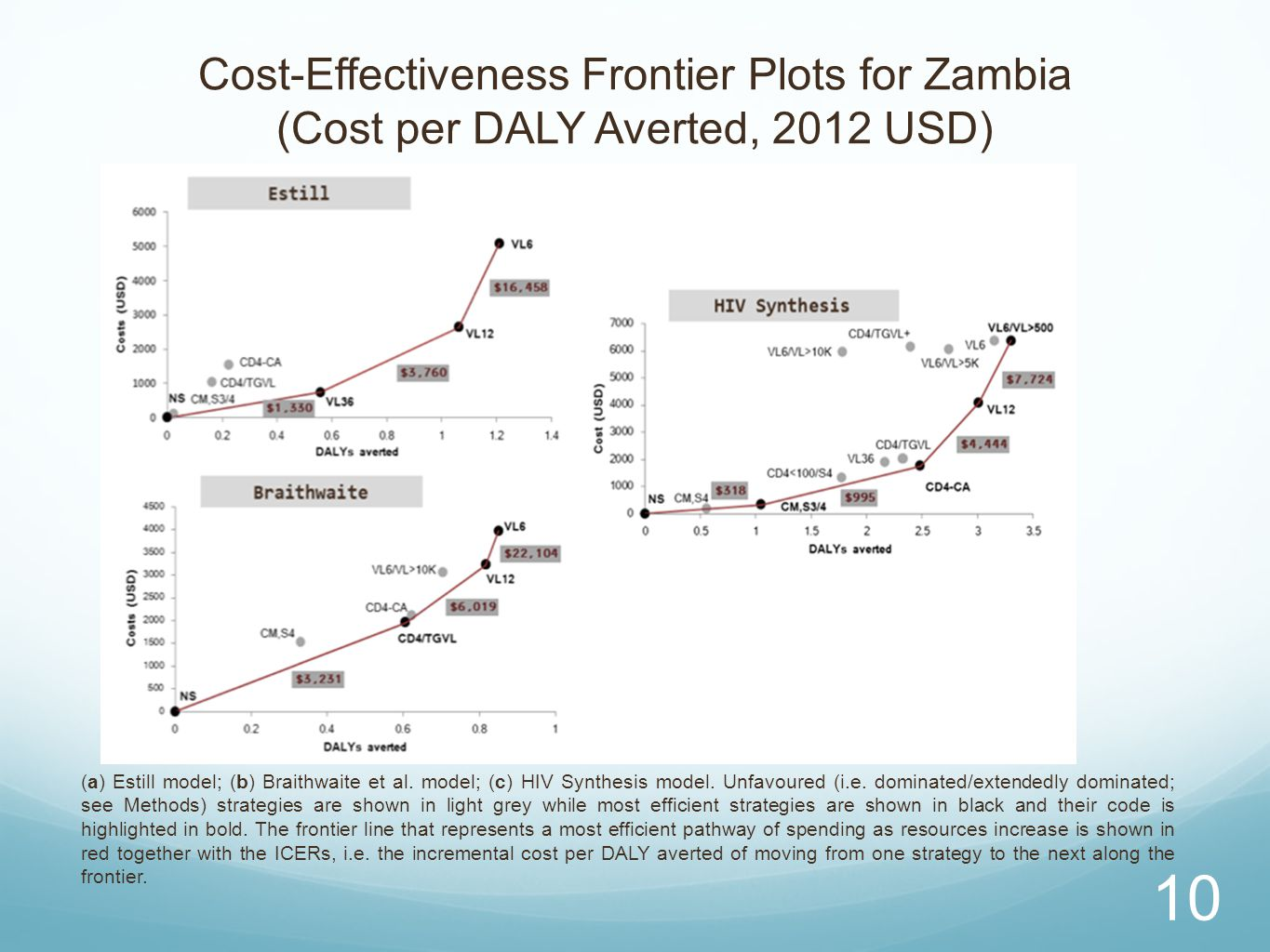 Cost-Effectiveness Frontier Plots for Zambia (Cost per DALY Averted, 2012 USD)