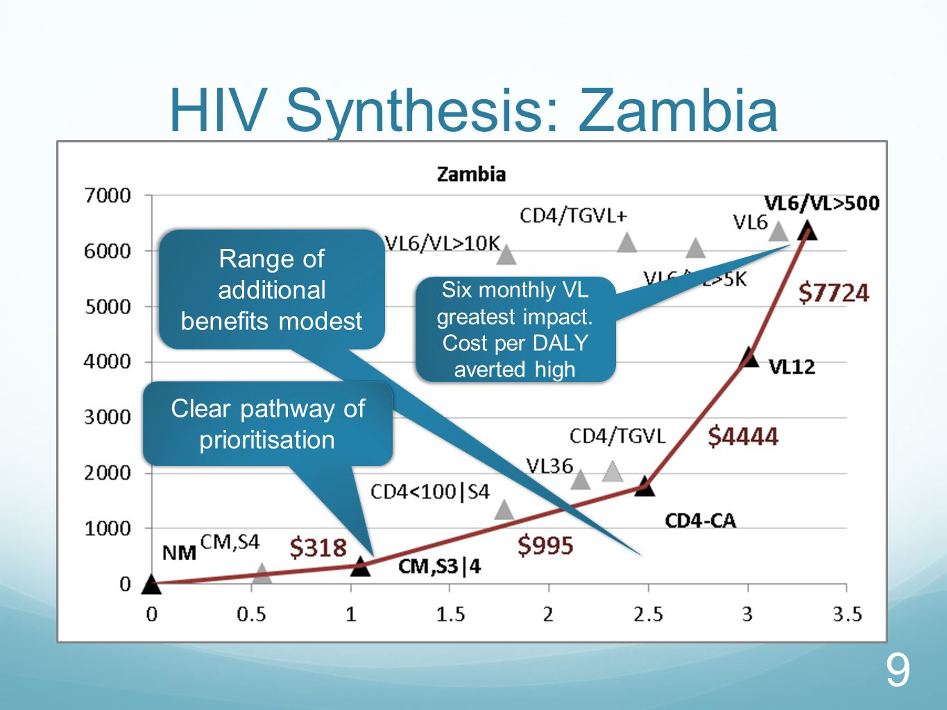HIV Synthesis: Zambia Range of additional benefits modest