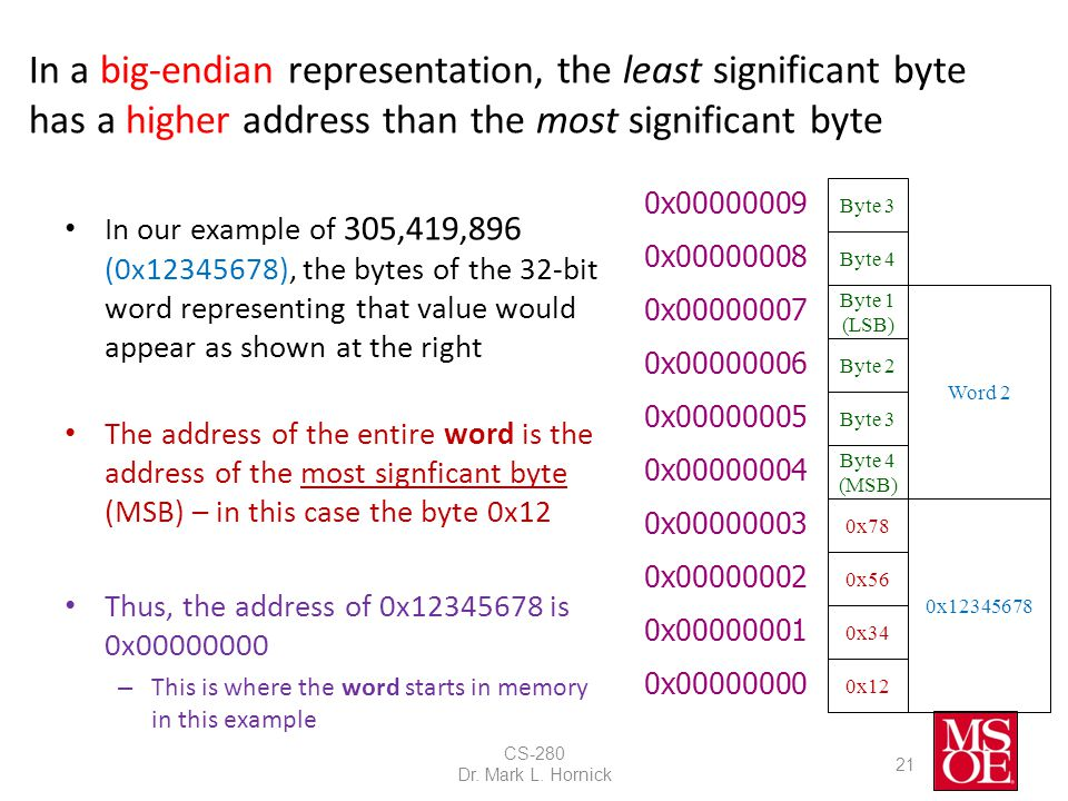 In a big-endian representation, the least significant byte has a higher address than the most significant byte