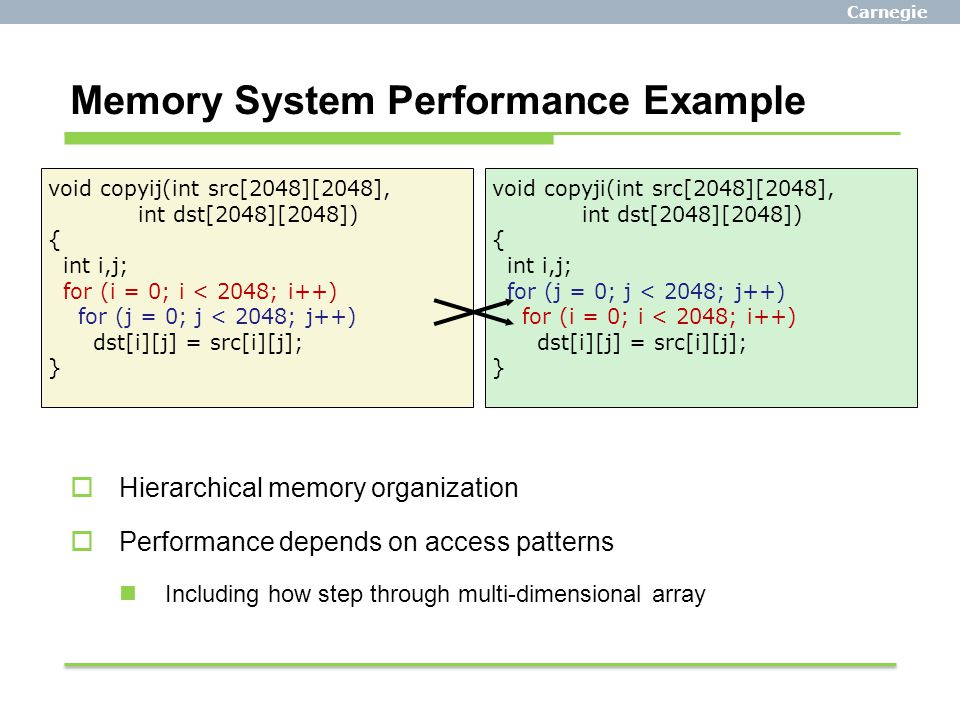 Memory System Performance Example