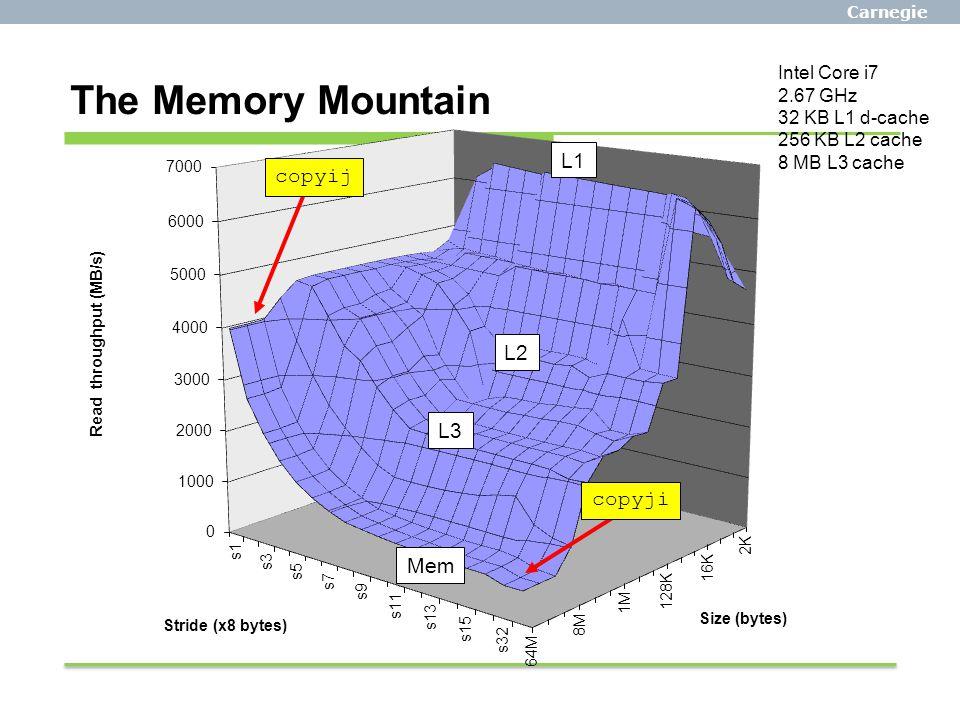 The Memory Mountain Intel Core i7 2.67 GHz 32 KB L1 d-cache