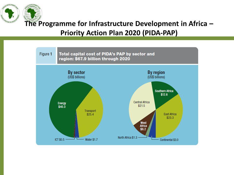 PIDA Priority Action Plan 2020