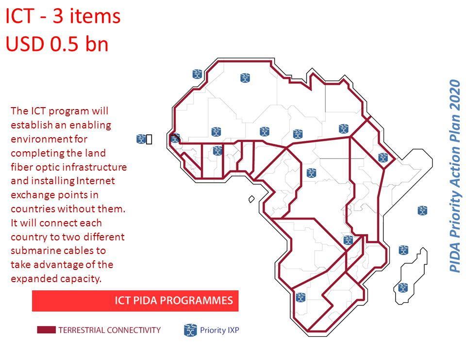 Water Resources (excluding energy dams) 9 items - USD 2 bn