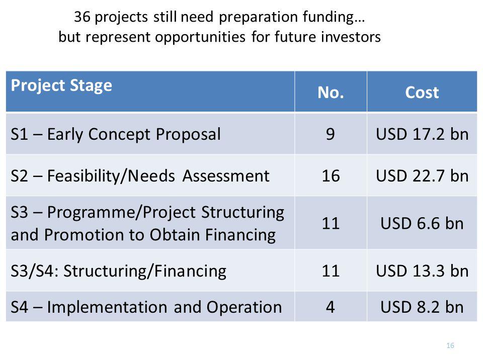 Key Focus: Mobilizing Resources for Implementation of PIDA