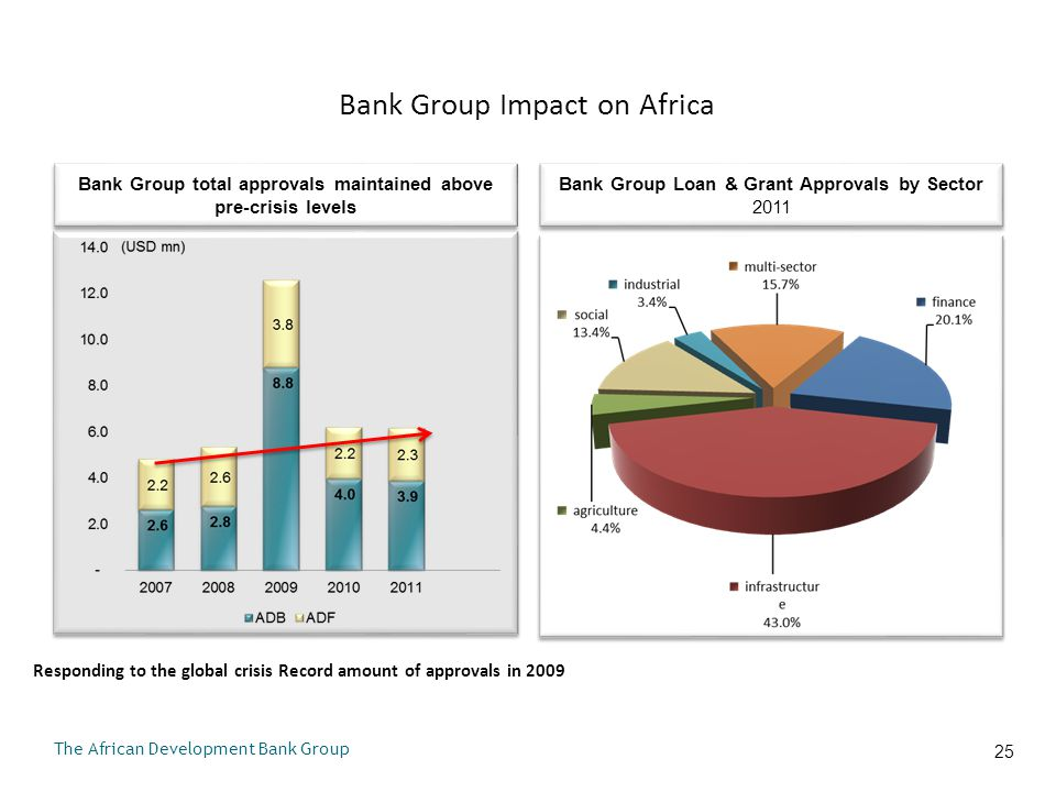 Bank Group Investments in Infrastructure