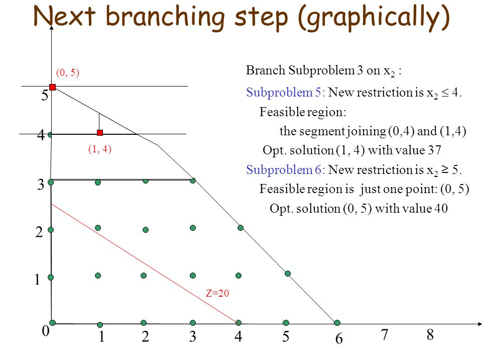 Next branching step (graphically)