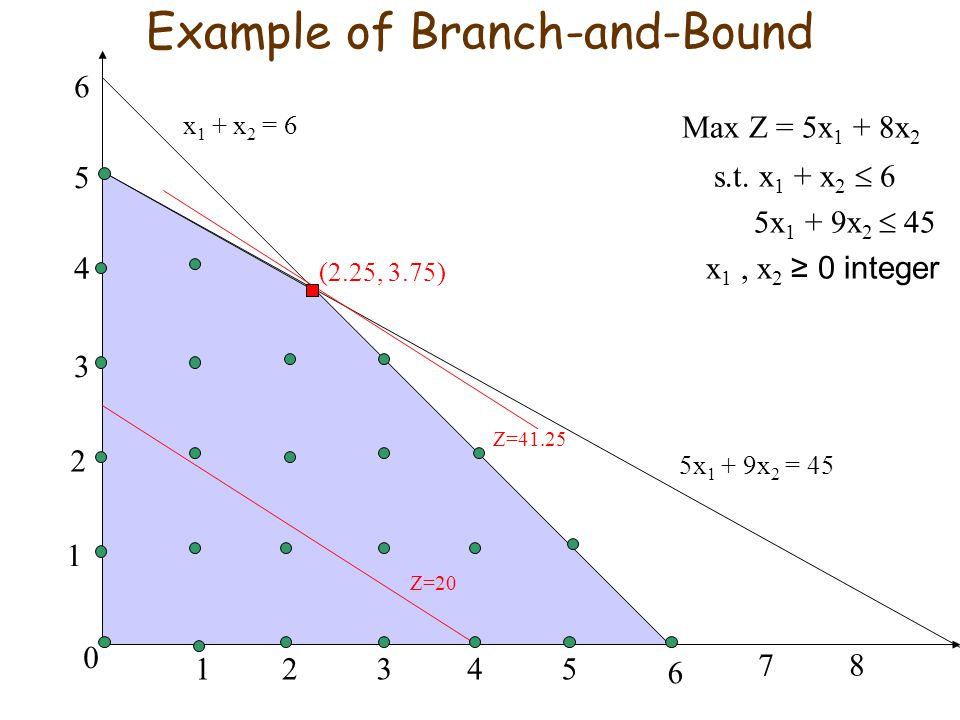Example of Branch-and-Bound