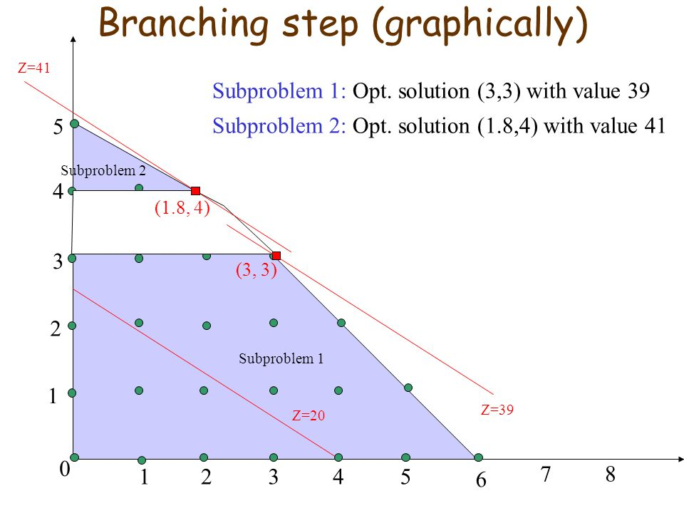 Branching step (graphically)