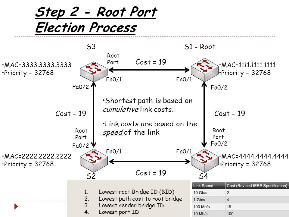 Step 2 - Root Port Election Process