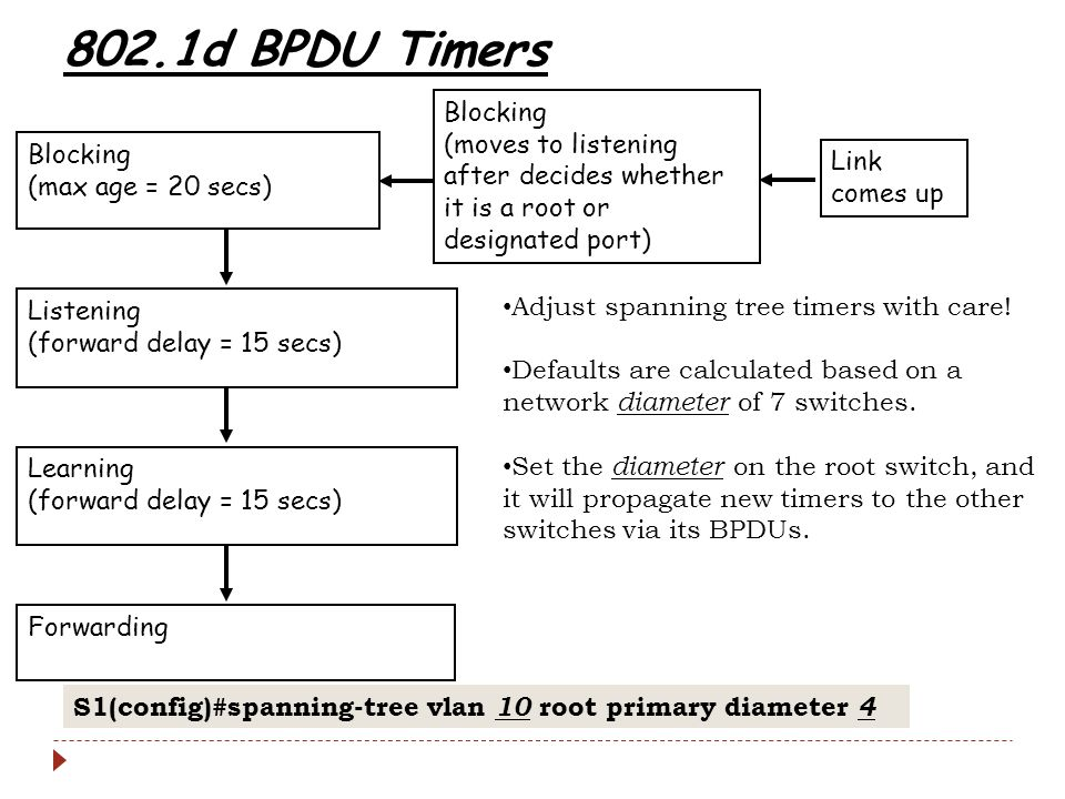 802.1d BPDU Timers Blocking. (moves to listening after decides whether it is a root or designated port)