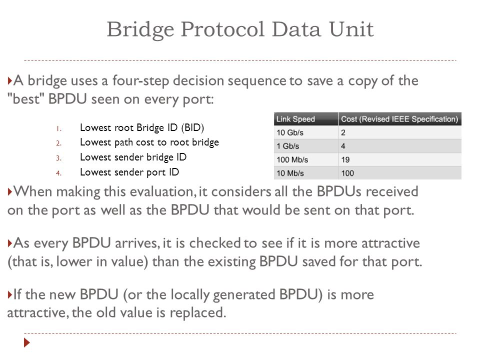Bridge Protocol Data Unit