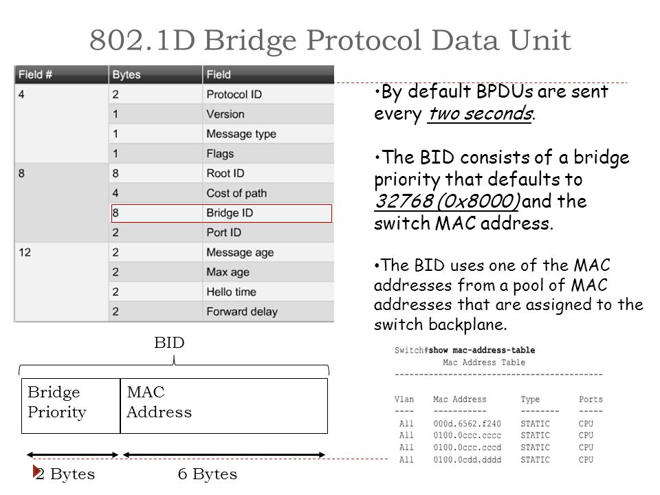 802.1D Bridge Protocol Data Unit