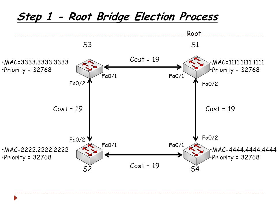 Step 1 - Root Bridge Election Process