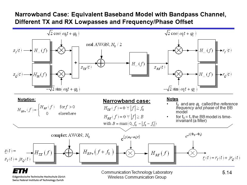 Narrowband Case: Equivalent Baseband Model with Bandpass Channel, Different TX and RX Lowpasses and Frequency/Phase Offset