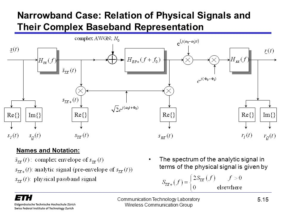 Narrowband Case: Relation of Physical Signals and Their Complex Baseband Representation