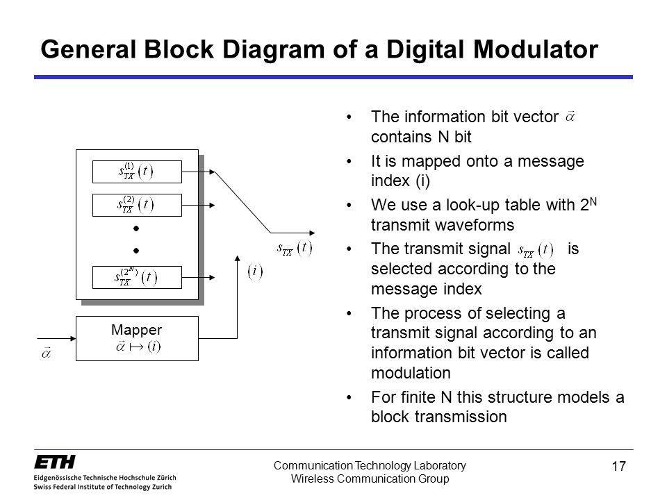 General Block Diagram of a Digital Modulator