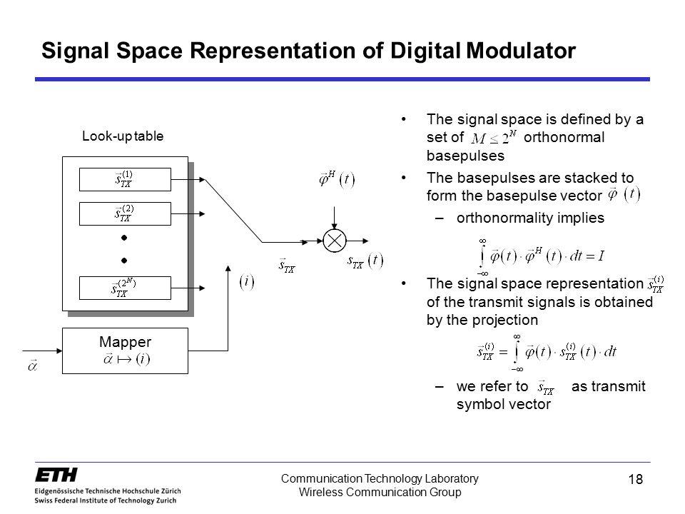 Signal Space Representation of Digital Modulator