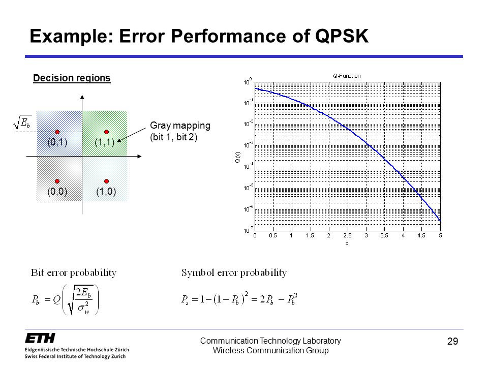 Example: Error Performance of QPSK