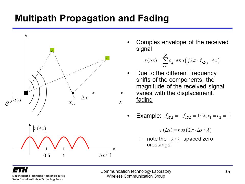 Multipath Propagation and Fading