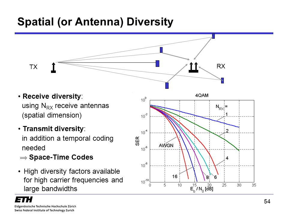 Spatial (or Antenna) Diversity