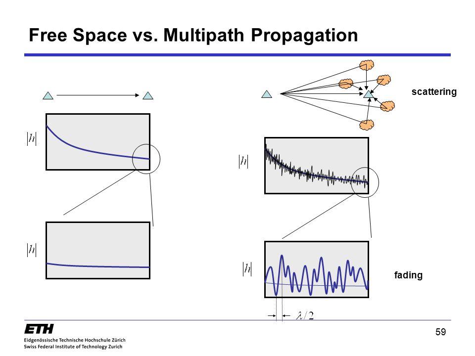 Free Space vs. Multipath Propagation