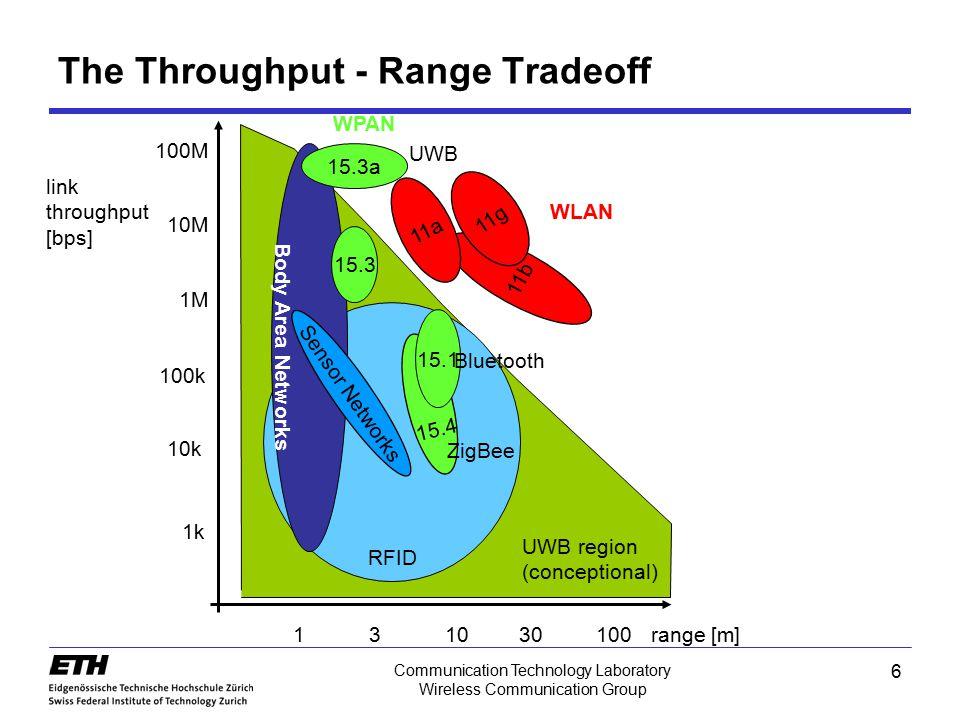 The Throughput - Range Tradeoff